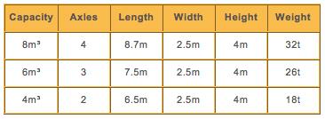 concrete-delivery-vehicle-sizes